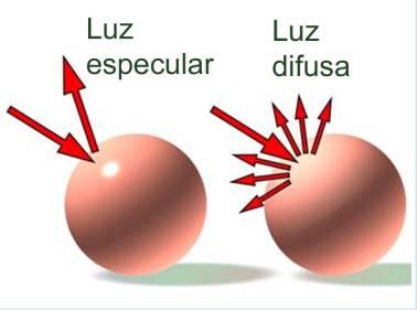 Diferencia luz especular y luz difusa